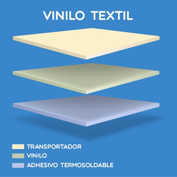 Componentes del vinilo textil.