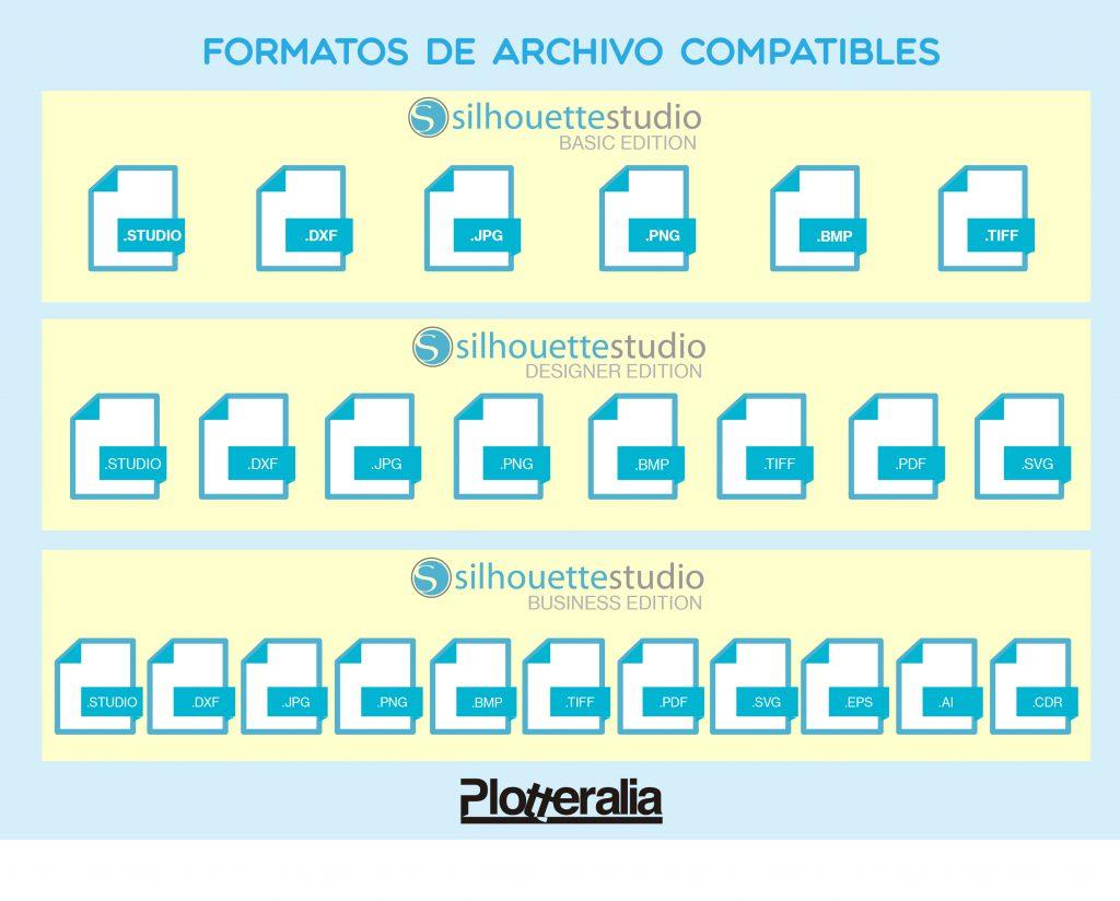 Formatos de archivos compatibles con todas las versiones de Silhouette Studio.