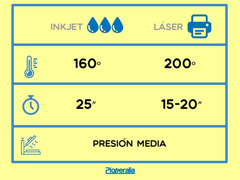 Tabla de parámetros para el planchado de el transfer textil.